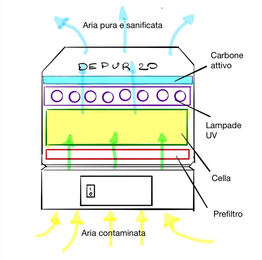 Schema di funzionamento depuratore d'aria DEPUR20