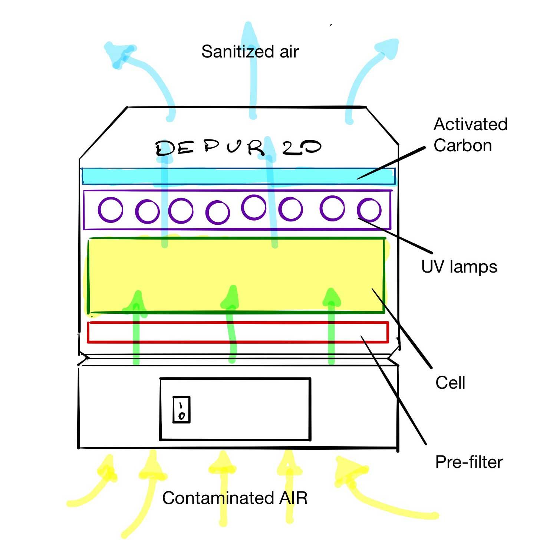 DEPUR20 air purifier operating diagram